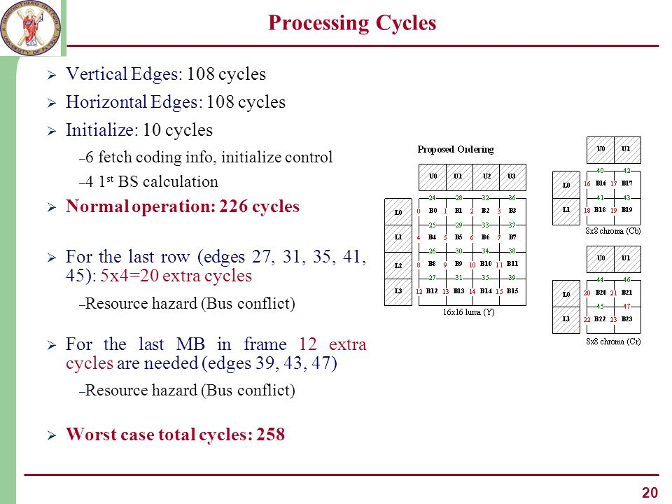 20 Processing Cycles  Vertical Edges: 108 cycles  Horizontal Edges: 108 cycles  Initialize: 10 cycles – 6 fetch coding info, initialize control – 4 1 st BS calculation  Normal operation: 226 cycles  For the last row (edges 27, 31, 35, 41, 45): 5x4=20 extra cycles – Resource hazard (Bus conflict)  For the last MB in frame 12 extra cycles are needed (edges 39, 43, 47) – Resource hazard (Bus conflict)  Worst case total cycles: 258
