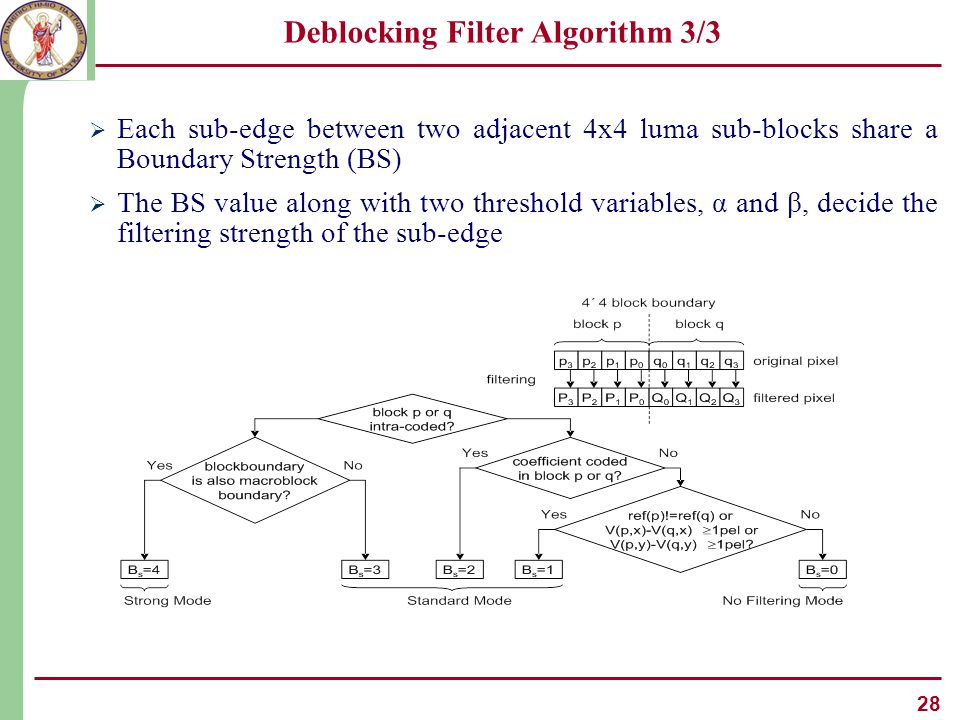28 Deblocking Filter Algorithm 3/3  Each sub-edge between two adjacent 4x4 luma sub-blocks share a Boundary Strength (BS)  The BS value along with two threshold variables, α and β, decide the filtering strength of the sub-edge