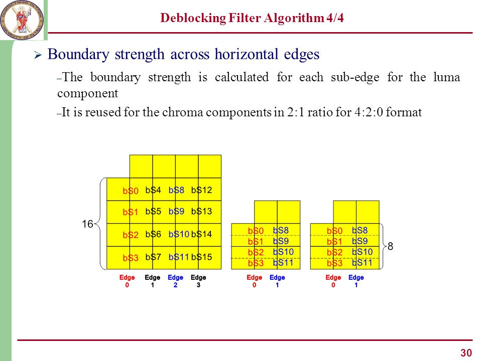 30 Deblocking Filter Algorithm 4/4  Boundary strength across horizontal edges – The boundary strength is calculated for each sub-edge for the luma component – It is reused for the chroma components in 2:1 ratio for 4:2:0 format