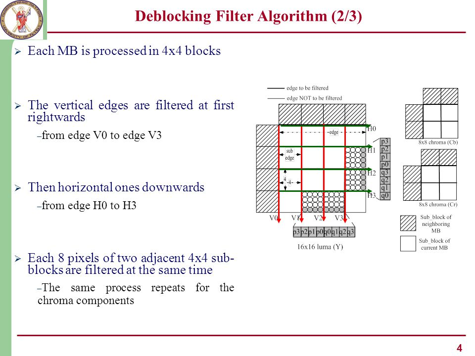 5 Deblocking Filter Algorithm (3/3)  Each sub-edge shares a BS value  The BS along with two thresholds α, β decides the filtering strength of each sub-edge – A filter samples flag is calculated  Three filter types are used – Strong filter (4- or 5-tap filter) – Weak filter – No filtering