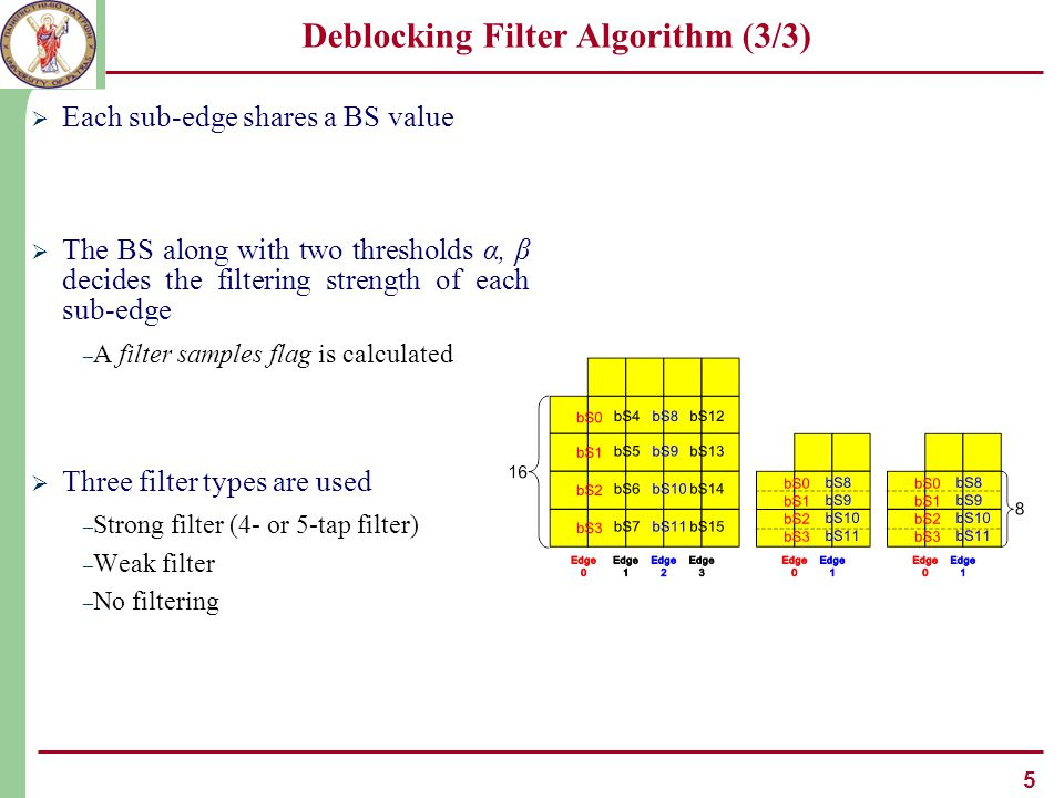5 Deblocking Filter Algorithm (3/3)  Each sub-edge shares a BS value  The BS along with two thresholds α, β decides the filtering strength of each sub-edge – A filter samples flag is calculated  Three filter types are used – Strong filter (4- or 5-tap filter) – Weak filter – No filtering
