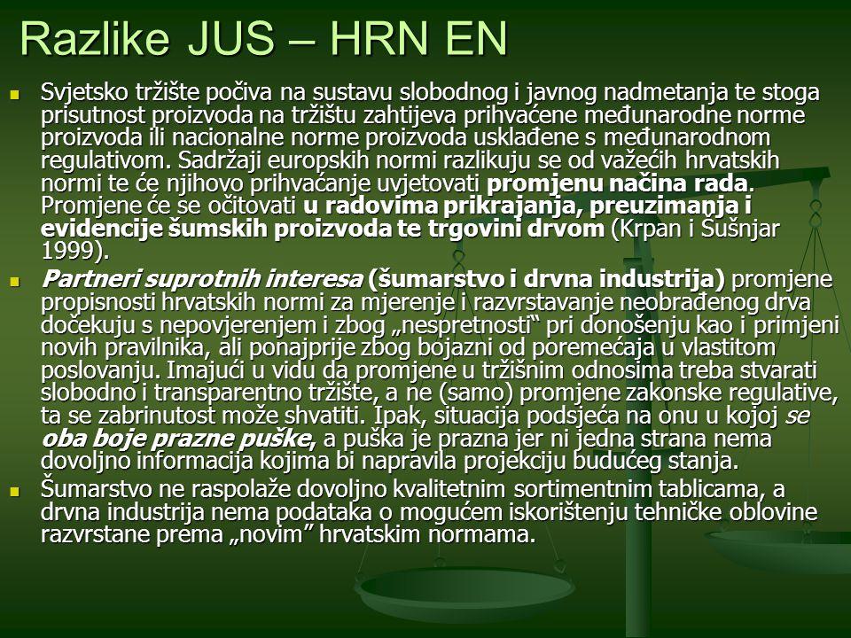 """Suštinska razlika između """"starog i """"novog standarda je da tehničku oblovinu """"stare hrvatske norme (JUS - HRN) razvrstavaju prema njezinoj namjeni, a """"nove hrvatske norme (HRN EN) tehničku oblovinu razvrstavaju prema kakvoći ne prejudicirajući njezinu buduću namjenu."""