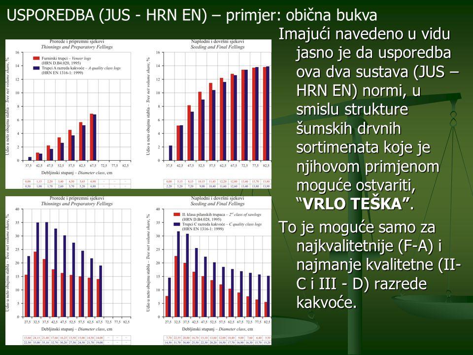 Trgovina šumskim drvnim sortimentima (oblim drvom) prema odredbama starog sustava normi JUS (HRN 1995) više nije moguća. – NE.