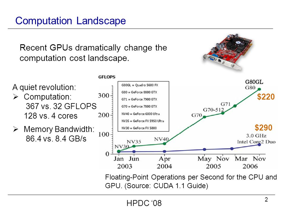 3 Computation Landscape  Affordable  Widely available in commodity desktop  Include 10s to 100s of cores ( can support 1000s of threads)  General purpose programming friendly Recent GPUs dramatically change the computation cost landscape.