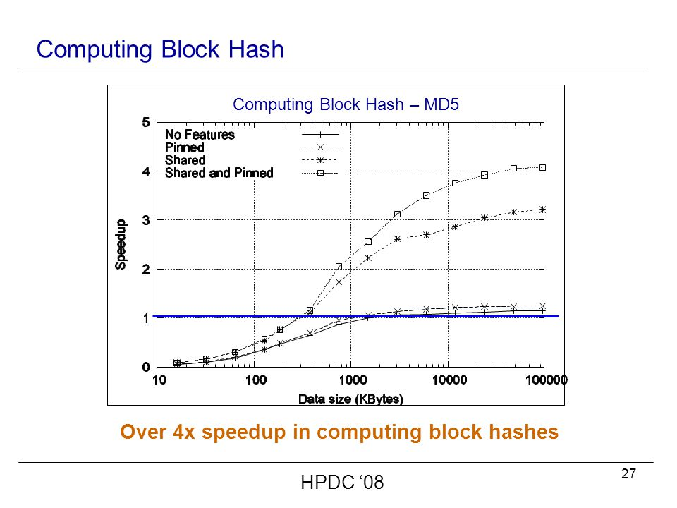 27 Computing Block Hash HPDC '08 Over 4x speedup in computing block hashes Computing Block Hash – MD5
