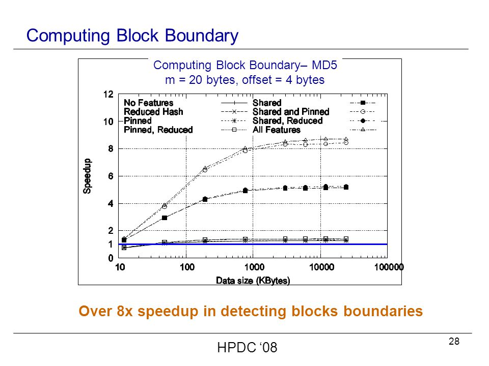 28 Computing Block Boundary HPDC '08 Over 8x speedup in detecting blocks boundaries Computing Block Boundary– MD5 m = 20 bytes, offset = 4 bytes 1