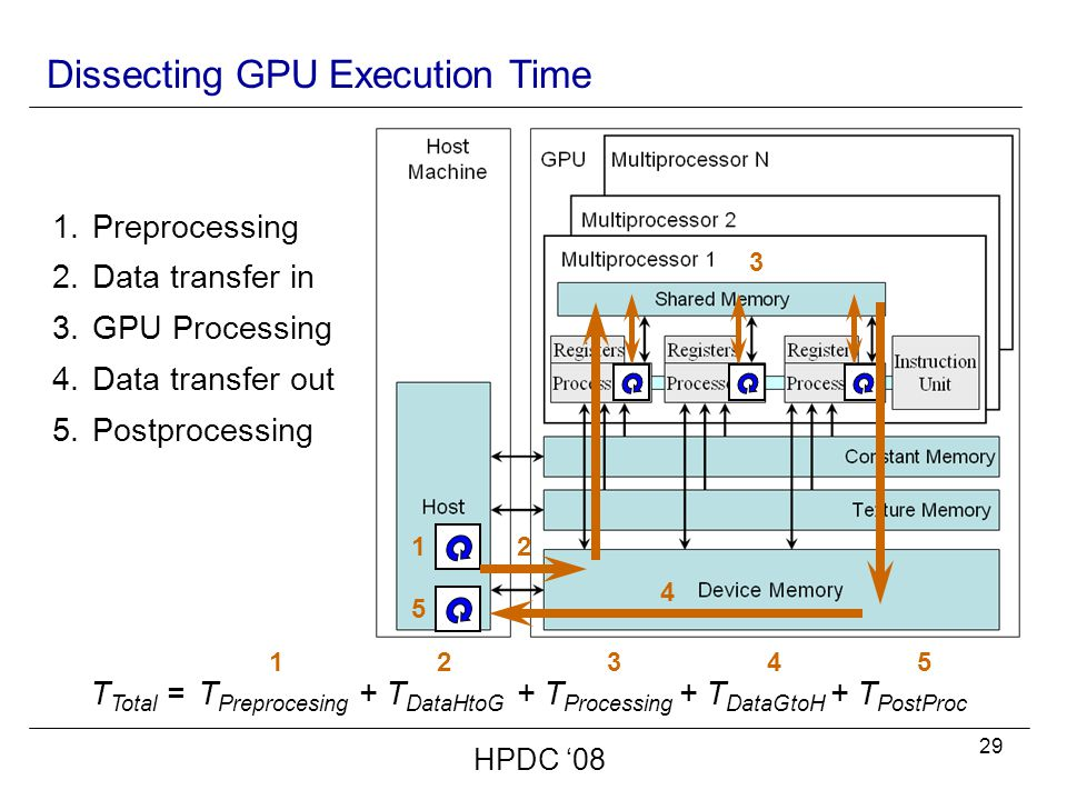29 HPDC '08 Dissecting GPU Execution Time T Total = 1 T Preprocesing 1 2 + T DataHtoG 2 3 + T Processing 3 4 + T DataGtoH 4 5 + T PostProc 5 1.Preprocessing 2.Data transfer in 3.GPU Processing 4.Data transfer out 5.Postprocessing