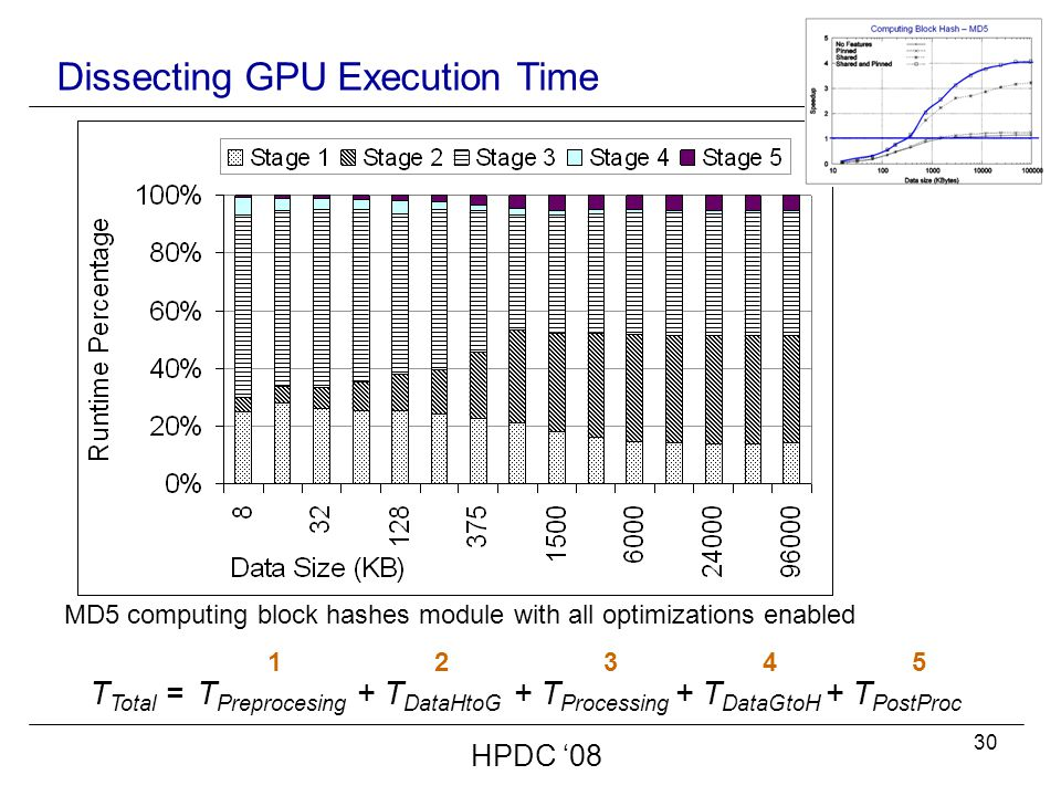 30 Dissecting GPU Execution Time HPDC '08 T Total = T Preprocesing 1 + T DataHtoG 2 + T Processing 3 + T DataGtoH 4 + T PostProc 5 MD5 computing block hashes module with all optimizations enabled