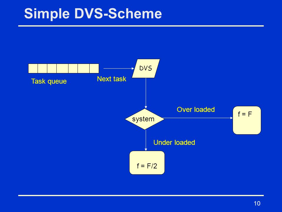 10 Simple DVS-Scheme DVS Next task Over loaded Under loaded f = F/2 f = F Task queue system