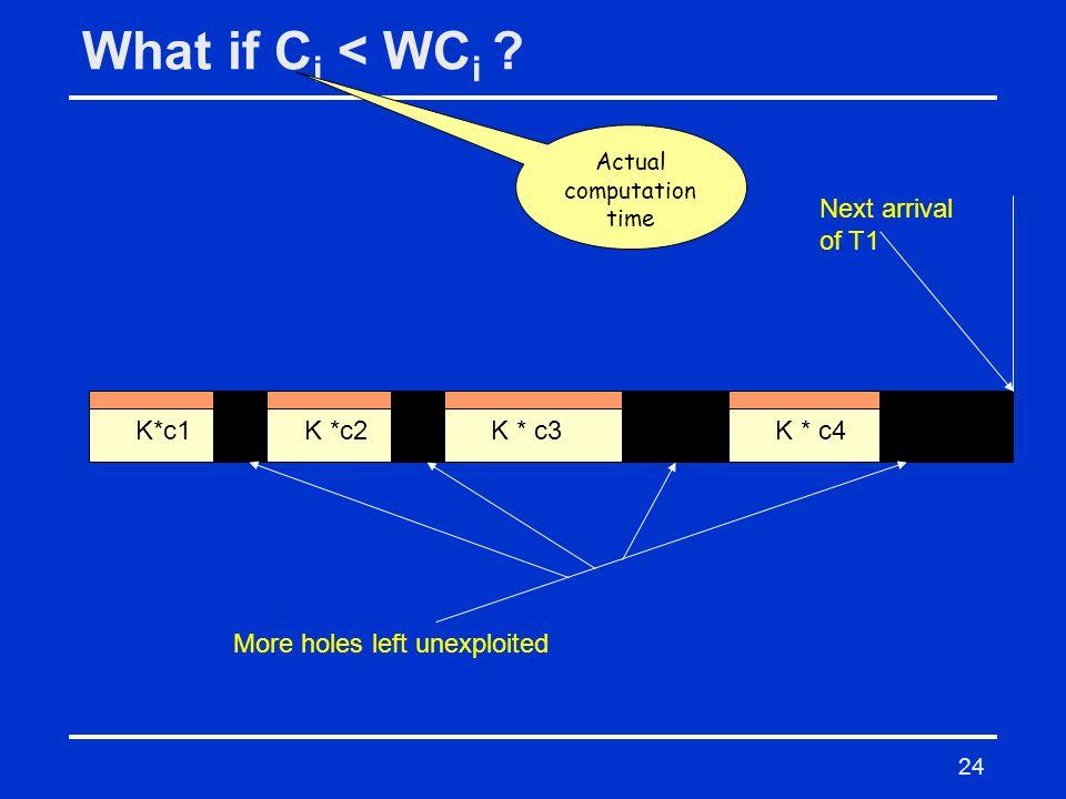 24 What if C i < WC i ? K*c1K *c2K * c3K * c4 Next arrival of T1 More holes left unexploited Actual computation time