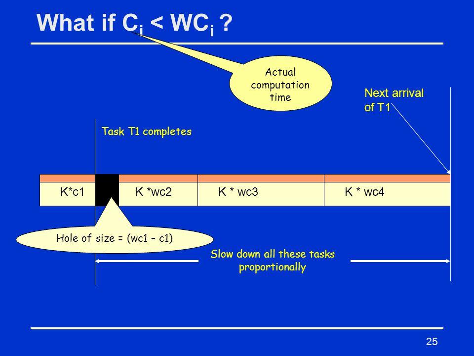25 What if C i < WC i .