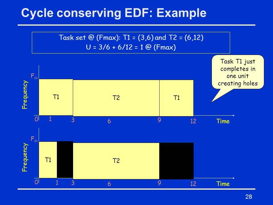 28 Cycle conserving EDF: Example Task set @ (Fmax): T1 = (3,6) and T2 = (6,12) U = 3/6 + 6/12 = 1 @ (Fmax) T1 0 1 3 6 9 Frequency FmFm Time T2T1 12 T1 0 1 3 6 9 Frequency FmFm Time T2T1 12 Task T1 just completes in one unit creating holes
