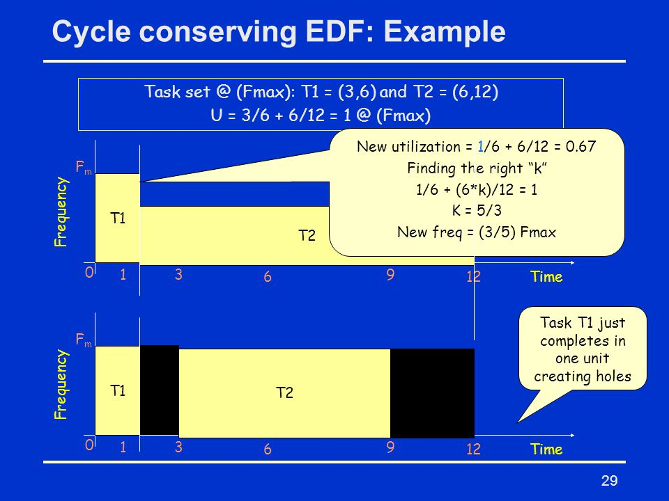 29 Cycle conserving EDF: Example Task set @ (Fmax): T1 = (3,6) and T2 = (6,12) U = 3/6 + 6/12 = 1 @ (Fmax) T1 0 13 6 9 Frequency FmFm Time T2 12 New utilization = 1/6 + 6/12 = 0.67 Finding the right k 1/6 + (6*k)/12 = 1 K = 5/3 New freq = (3/5) Fmax T1 0 13 6 9 Frequency FmFm Time T2T1 12 Task T1 just completes in one unit creating holes