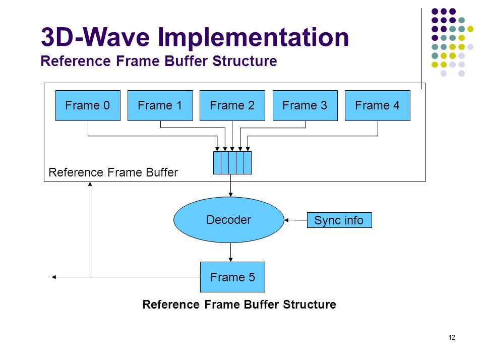 12 Reference Frame Buffer Frame 0Frame 1Frame 2Frame 3Frame 4 Decoder Frame 5 Sync info Reference Frame Buffer Structure 3D-Wave Implementation Refere