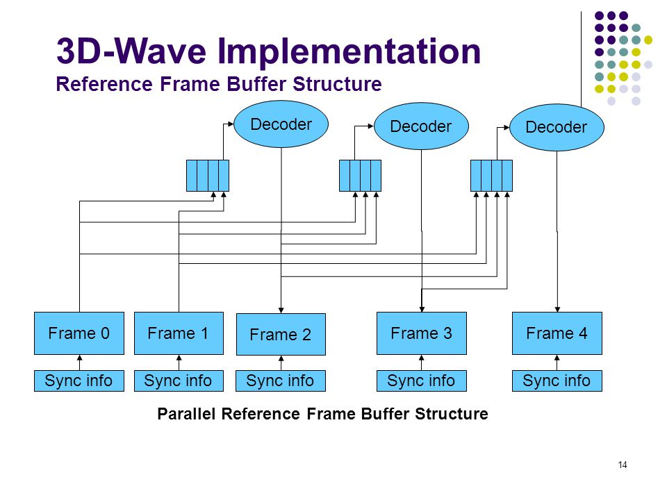 14 Frame 0Frame 1 Frame 2 Frame 3Frame 4 Decoder Sync info Parallel Reference Frame Buffer Structure 3D-Wave Implementation Reference Frame Buffer Str