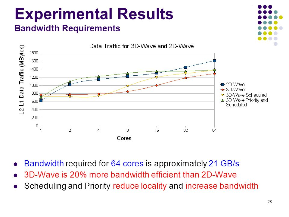28 Experimental Results Bandwidth Requirements Bandwidth required for 64 cores is approximately 21 GB/s 3D-Wave is 20% more bandwidth efficient than 2