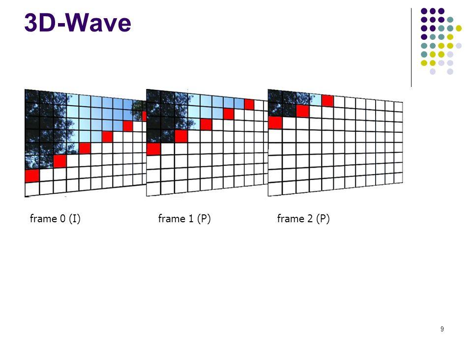 9 motion compensation frame 0 (I)frame 1 (P)frame 2 (P) 3D-Wave