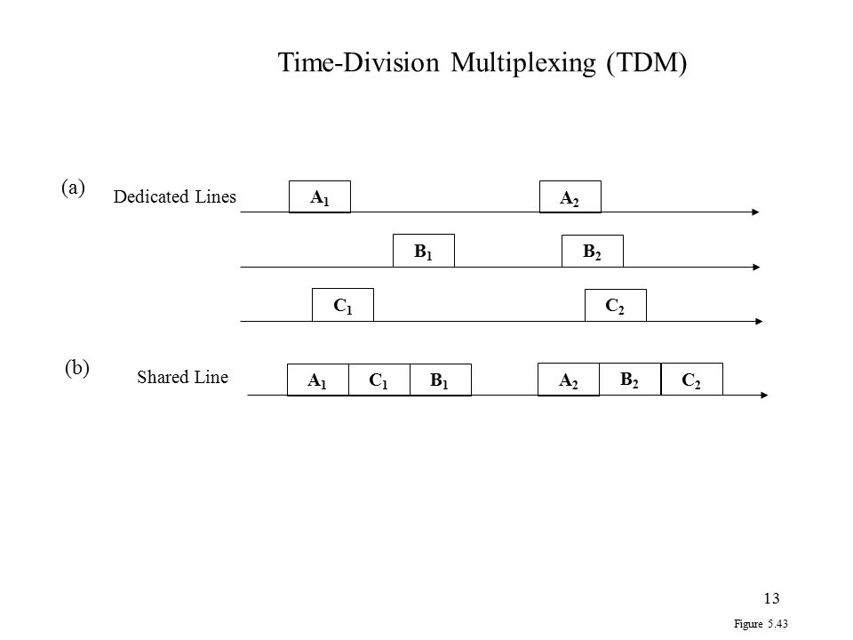 13 A1A1 A2A2 B1B1 B2B2 C2C2 C1C1 A2A2 B1B1 B2B2 C2C2 C1C1 (a) (b) A1A1 Shared Line Dedicated Lines Figure 5.43 Time-Division Multiplexing (TDM)