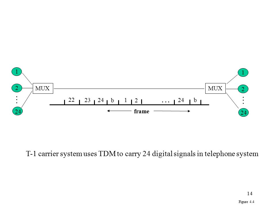 14 2 24 1 MUX 1 2 24 b1 2...b 23 22 frame 24... Figure 4.4 T-1 carrier system uses TDM to carry 24 digital signals in telephone system