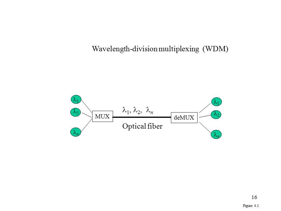 16 MUX deMUX 1, 2, n Figure 4.1 1 2 n Optical fiber 1 2 n Wavelength-division multiplexing (WDM)