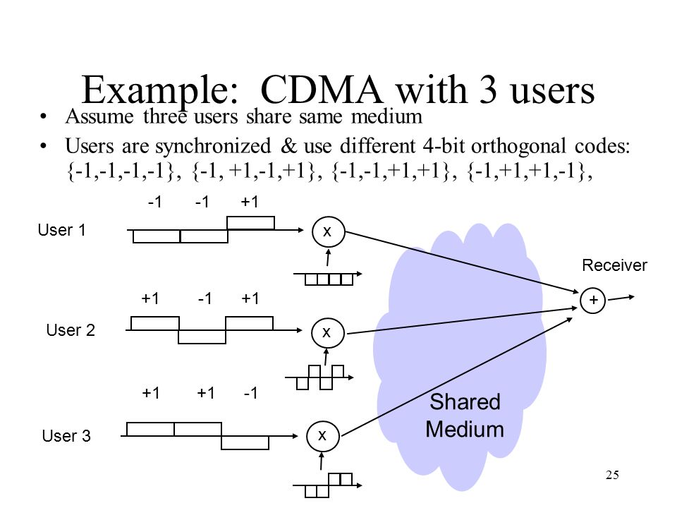 25 Example: CDMA with 3 users Assume three users share same medium Users are synchronized & use different 4-bit orthogonal codes: {-1,-1,-1,-1}, {-1, +1,-1,+1}, {-1,-1,+1,+1}, {-1,+1,+1,-1}, +1+1 User 1 x +1 User 2 x User 3 x +1 Shared Medium + Receiver