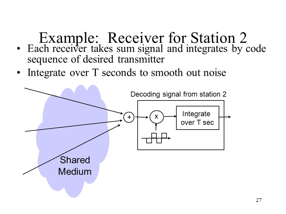 27 Example: Receiver for Station 2 Each receiver takes sum signal and integrates by code sequence of desired transmitter Integrate over T seconds to smooth out noise x Shared Medium + Decoding signal from station 2 Integrate over T sec