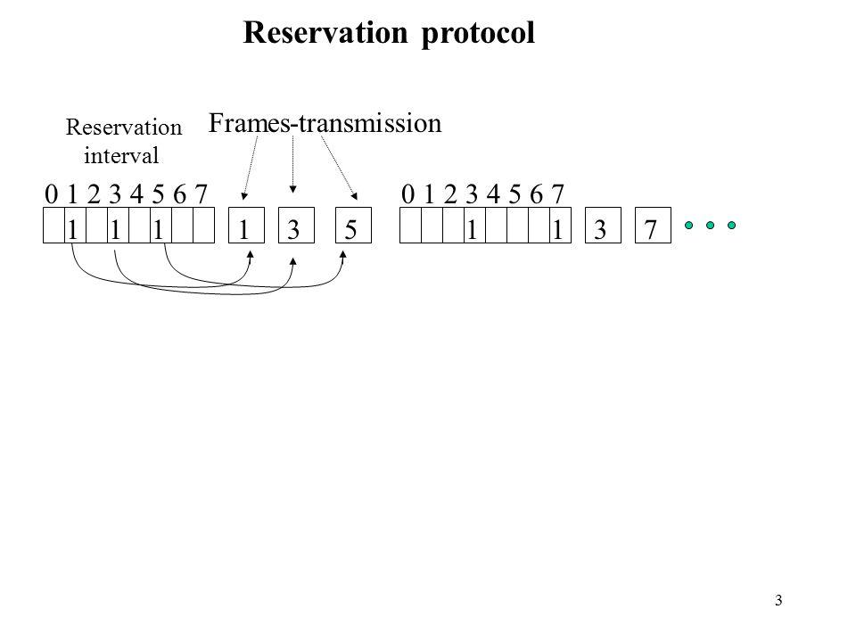 3 Reservation protocol 1 0 1 2 3 4 5 6 7 11135 1137 Reservation interval Frames-transmission