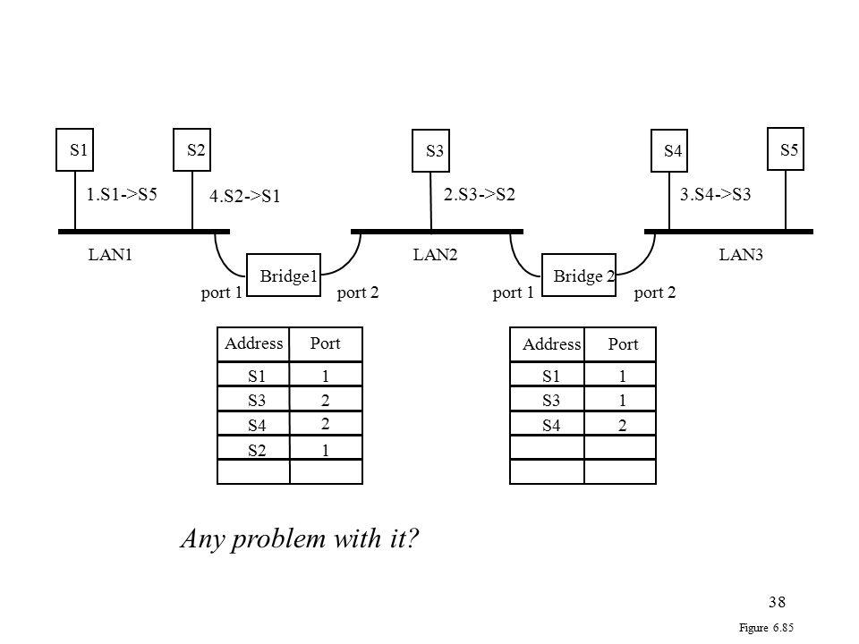 38 Bridge1 S1S2 Bridge 2 S3S4 S5 Address Port port 1port 2port 1port 2 LAN1LAN2LAN3 S11 1 S32 1 S42 2 S21 Figure 6.85 1.S1->S52.S3->S23.S4->S3 4.S2->S