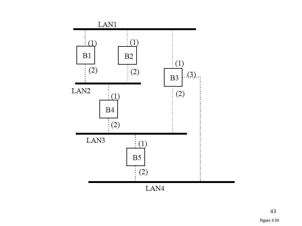 43 (1) (2) (3) Figure 6.86