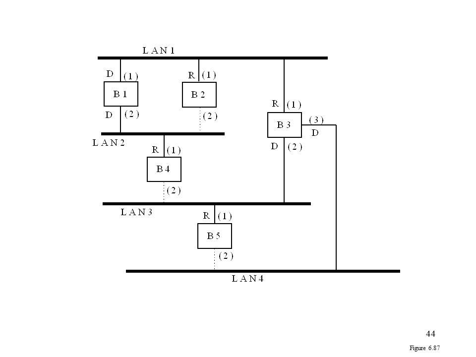 44 Figure 6.87
