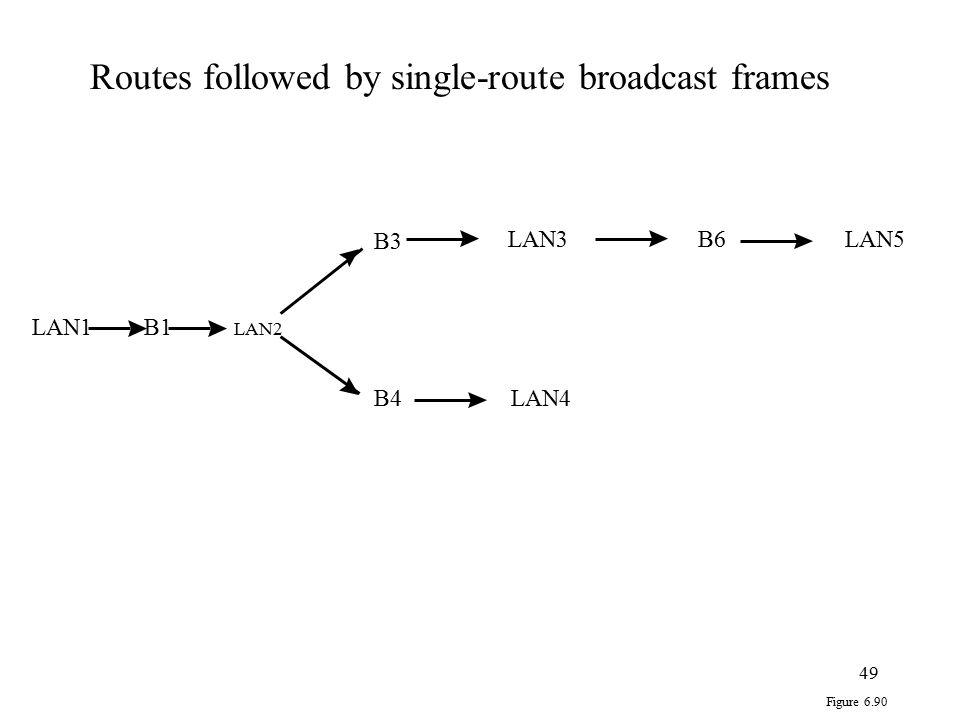 49 LAN1B1 B3 B4 LAN3B6LAN5 LAN4 Figure 6.90 Routes followed by single-route broadcast frames LAN2