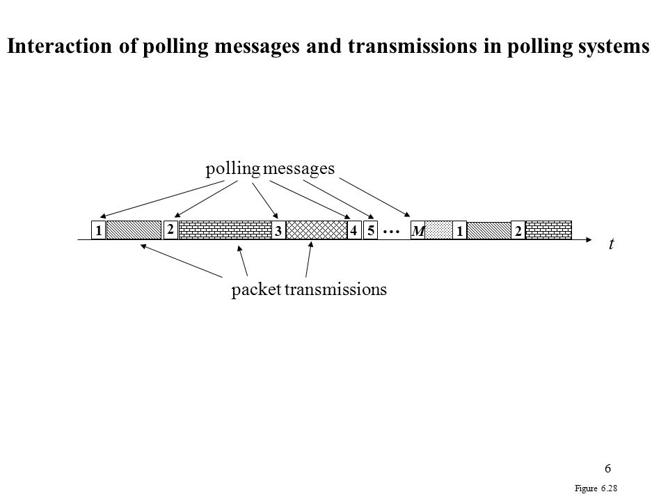 6 t 1 3 2 45 12 polling messages packet transmissions … M Figure 6.28 Interaction of polling messages and transmissions in polling systems