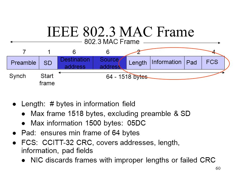 60 IEEE 802.3 MAC Frame Preamble SD Destination address Source address Length Information Pad FCS 71 6624 64 - 1518 bytes SynchStart frame 802.3 MAC Frame Length: # bytes in information field Max frame 1518 bytes, excluding preamble & SD Max information 1500 bytes: 05DC Pad: ensures min frame of 64 bytes FCS: CCITT-32 CRC, covers addresses, length, information, pad fields NIC discards frames with improper lengths or failed CRC
