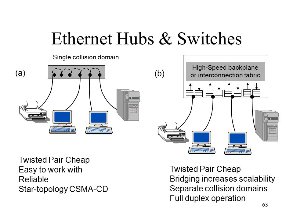 63 Ethernet Hubs & Switches (a) Single collision domain (b) High-Speed backplane or interconnection fabric Twisted Pair Cheap Easy to work with Reliable Star-topology CSMA-CD Twisted Pair Cheap Bridging increases scalability Separate collision domains Full duplex operation