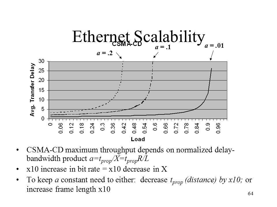64 a =.01 a =.1 a =.2 Ethernet Scalability CSMA-CD maximum throughput depends on normalized delay- bandwidth product a=t prop /X=t prop R/L x10 increase in bit rate = x10 decrease in X To keep a constant need to either: decrease t prop (distance) by x10; or increase frame length x10
