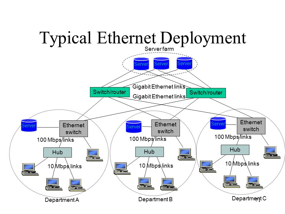71 Typical Ethernet Deployment