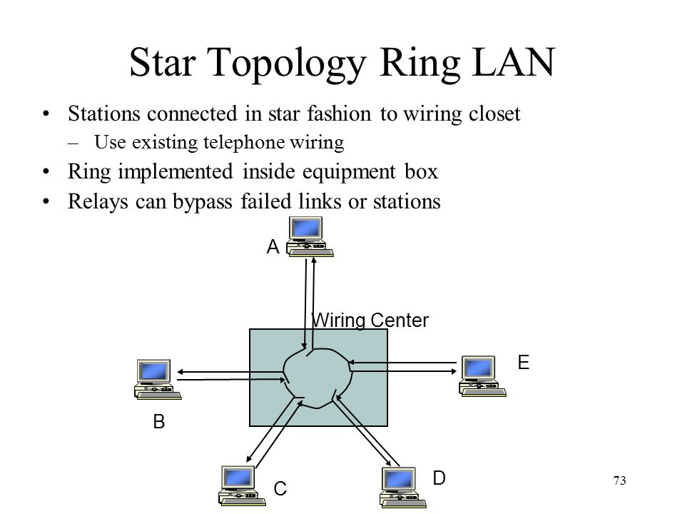 73 Star Topology Ring LAN Stations connected in star fashion to wiring closet –Use existing telephone wiring Ring implemented inside equipment box Relays can bypass failed links or stations