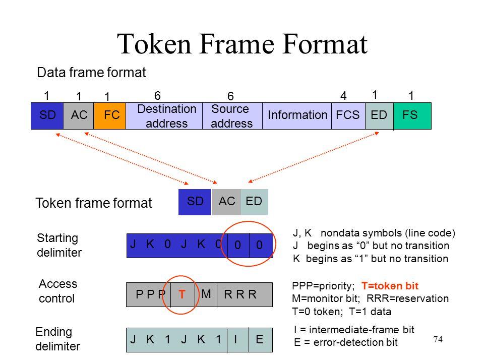 74 Token frame format SDFCAC Destination address Source address InformationFCS 14 ED 6 6 1 1 1 FS 1 Data frame format Token Frame Format SDACED P P PT