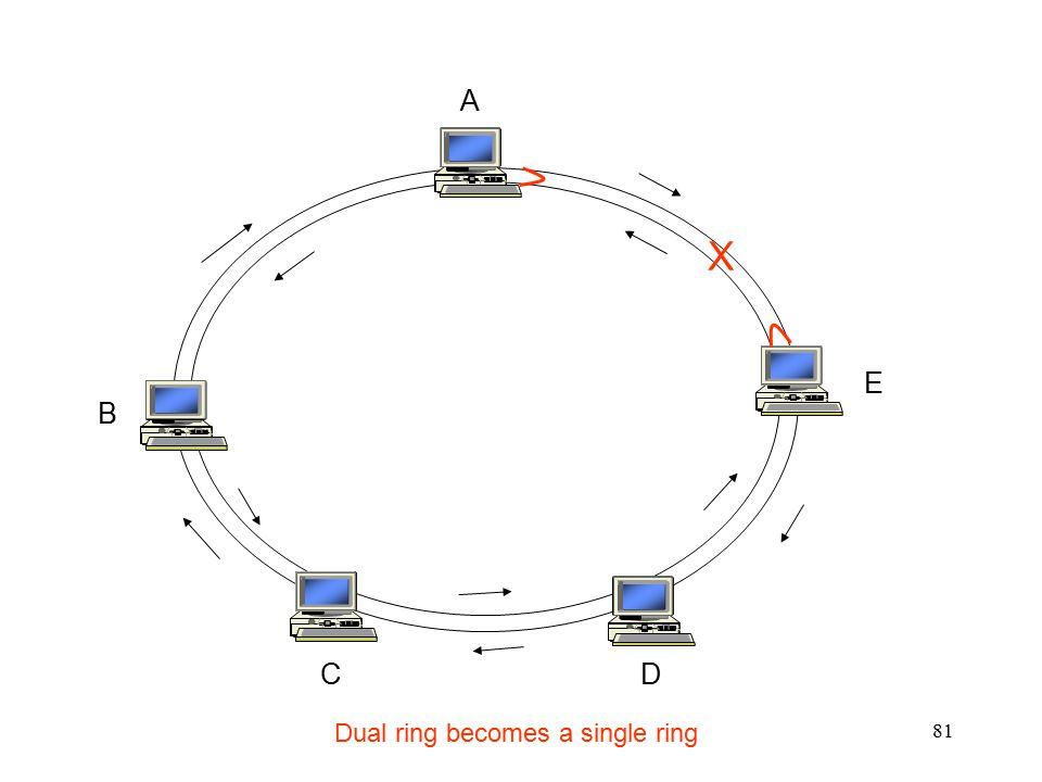 81 A E D C B X Dual ring becomes a single ring