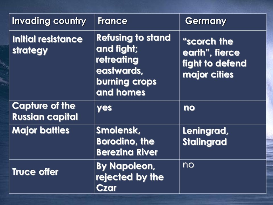 Invading country France Germany Germany Initial resistance strategy Capture of the Russian capital Major battles Truce offer Refusing to stand and fight; retreating eastwards, burning crops and homes scorch the earth , fierce fight to defend major cities yesno Smolensk, Borodino, the Berezina River Leningrad, Stalingrad By Napoleon, rejected by the Czar no