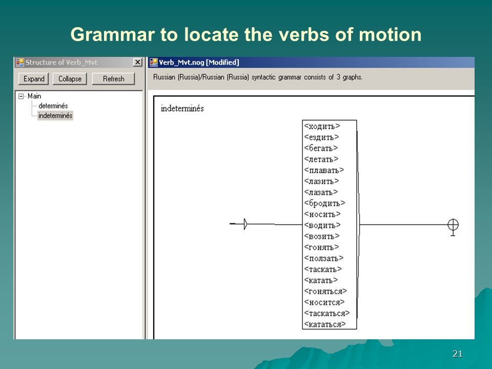 21 Grammar to locate the verbs of motion