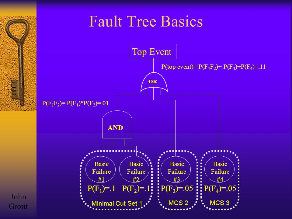 Fault Tree Basics OR Top Event AND Basic Failure #1 P(F 1 )=.1 Basic Failure #2 P(F 2 )=.1 Basic Failure #3 P(F 3 )=.05 Basic Failure #4 P(F 4 )=.05 Minimal Cut Set 1 MCS 2MCS 3 P(F 1 F 2 )= P(F 1 )*P(F 2 )=.01 P(top event)= P(F 1 F 2 )+ P(F 3 )+P(F 4 )=.11 John Grout