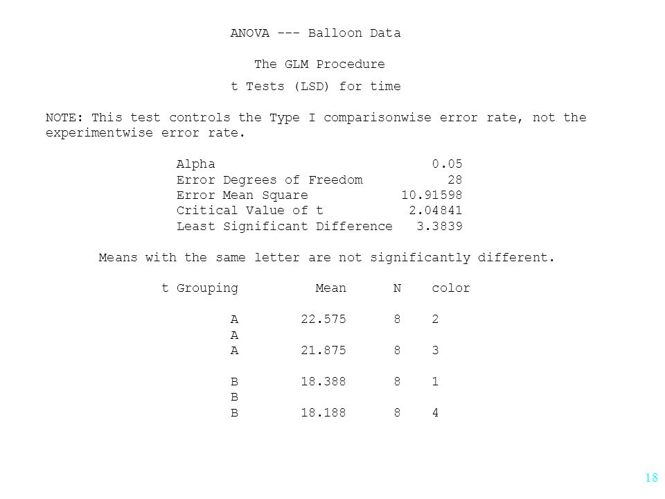 18 ANOVA --- Balloon Data The GLM Procedure t Tests (LSD) for time NOTE: This test controls the Type I comparisonwise error rate, not the experimentwise error rate.