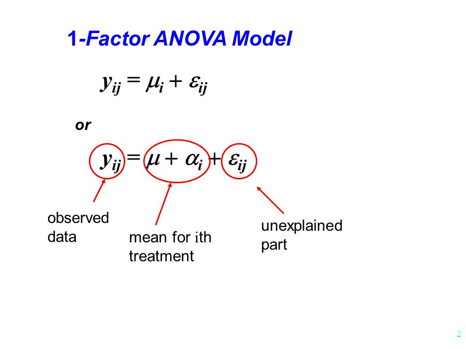 2 1-Factor ANOVA Model y ij =  i  ij y ij =  i  ij or unexplained part mean for i th treatment observed data