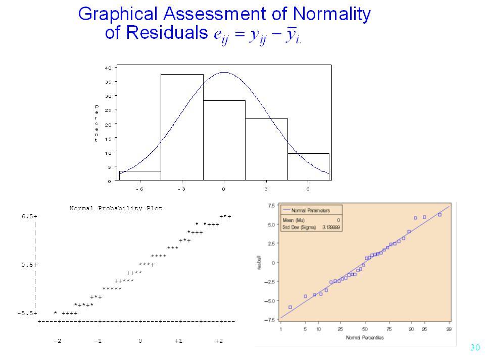 30 Normal Probability Plot 6.5+ +*+ | * *+++ | *+++ | +*+ | *** | **** 0.5+ ***+ | ++** | ++*** | ***** | +*+ | *+*+* -5.5+ * ++++ +----+----+----+----+----+----+----+----+----+--- -+ -2 -1 0 +1 +2