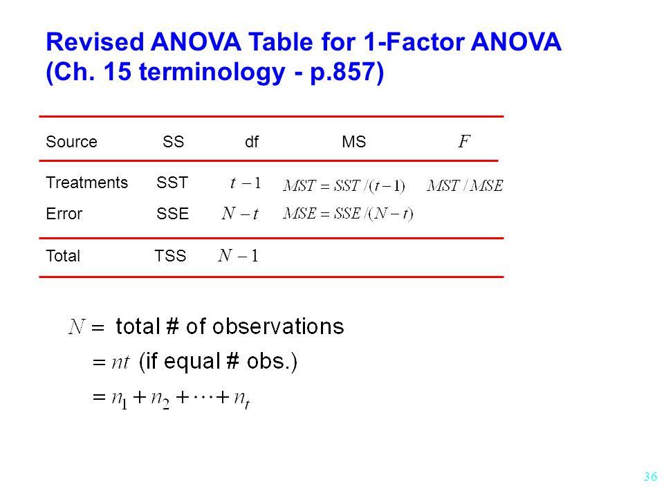 36 Revised ANOVA Table for 1-Factor ANOVA (Ch.