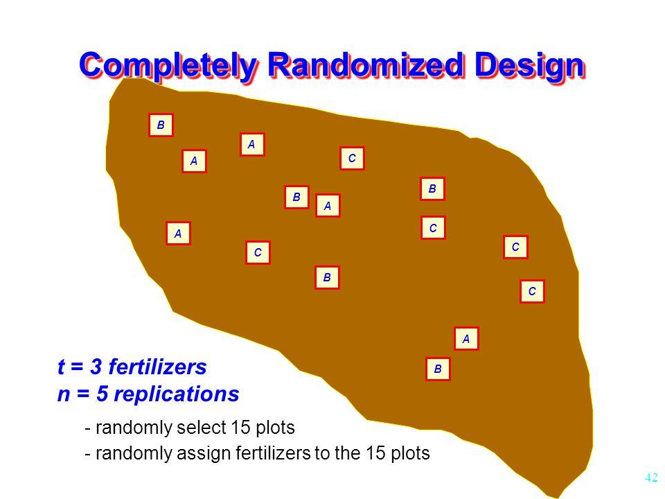 42 Completely Randomized Design A A B B C C B A C C B A A B C t = 3 fertilizers n = 5 replications - randomly select 15 plots - randomly assign fertilizers to the 15 plots