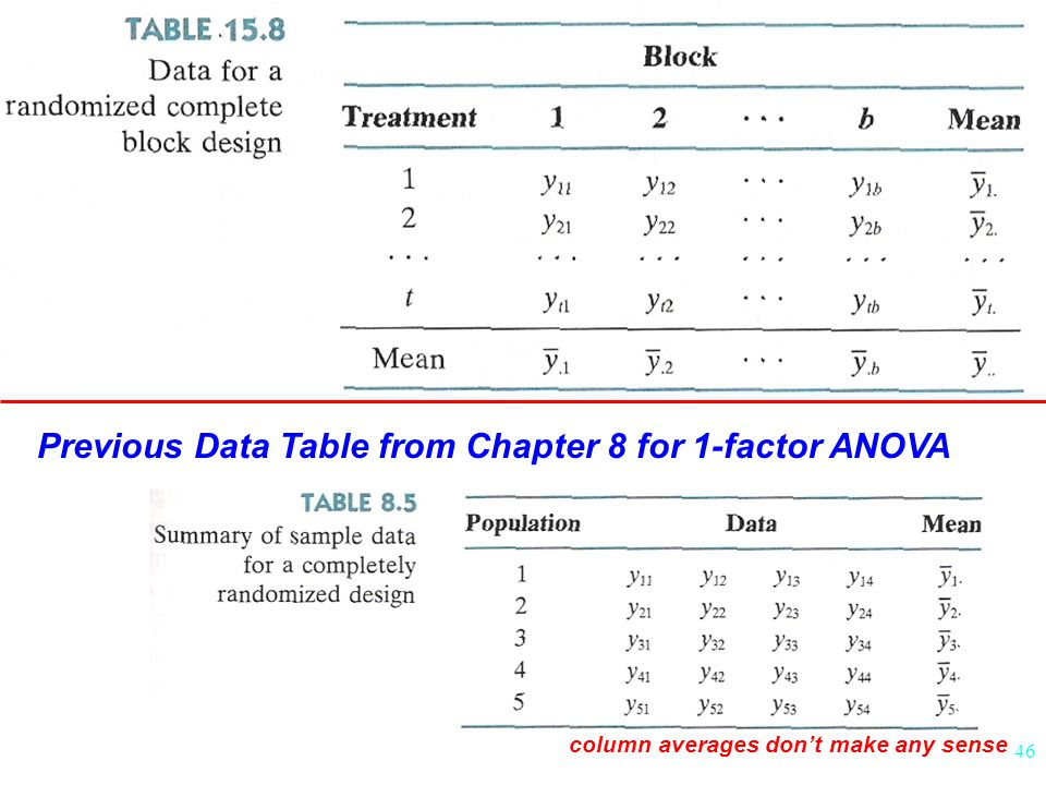 46 Previous Data Table from Chapter 8 for 1-factor ANOVA column averages don't make any sense
