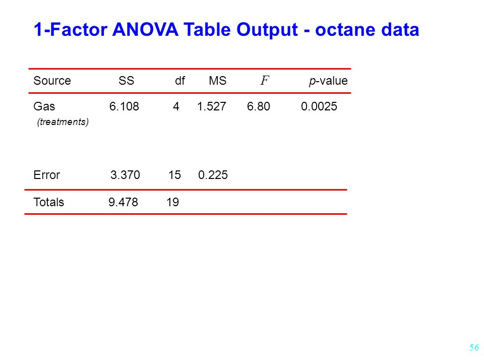 56 1-Factor ANOVA Table Output - octane data Source SS df MS F p-value Gas 6.108 4 1.527 6.80 0.0025 (treatments) Error 3.370 15 0.225 Totals 9.478 19