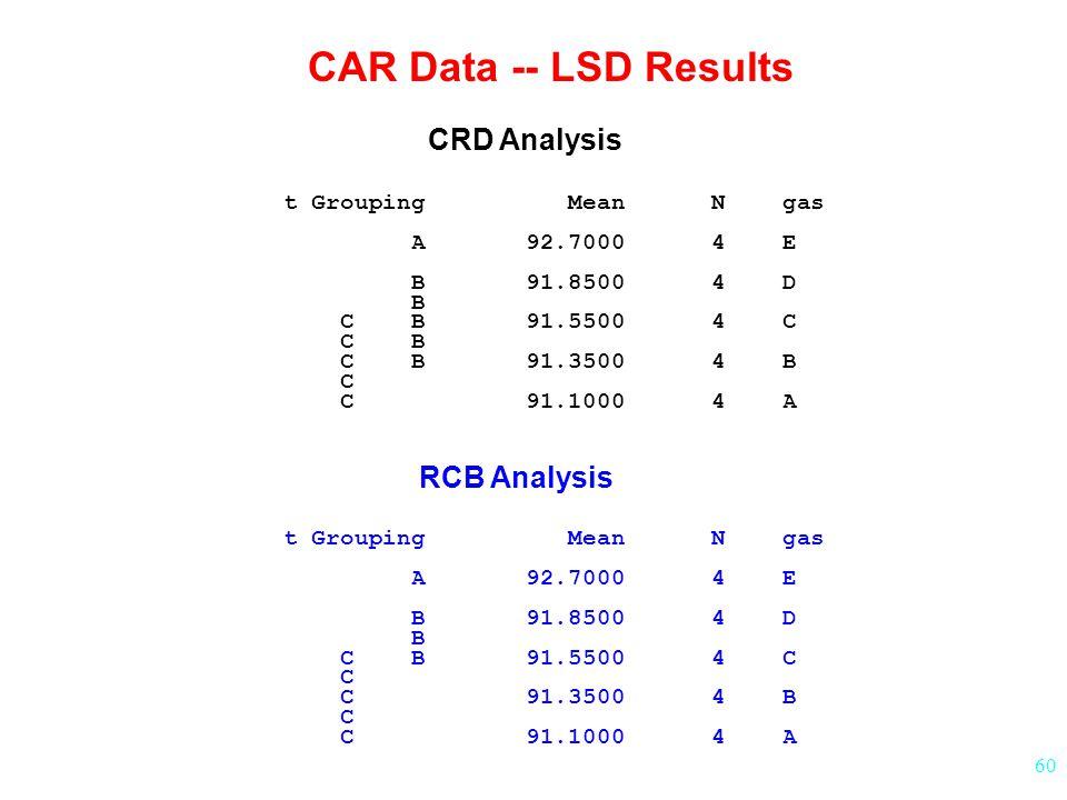 60 t Grouping Mean N gas A 92.7000 4 E B 91.8500 4 D B C B 91.5500 4 C C B C B 91.3500 4 B C C 91.1000 4 A t Grouping Mean N gas A 92.7000 4 E B 91.8500 4 D B C B 91.5500 4 C C C 91.3500 4 B C C 91.1000 4 A CAR Data -- LSD Results CRD Analysis RCB Analysis